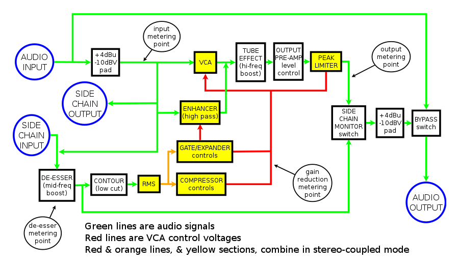 review of behringer mdx2600 audio compressor block diagram of the mdx2600 compressor derived by examination and studying its circuit digram