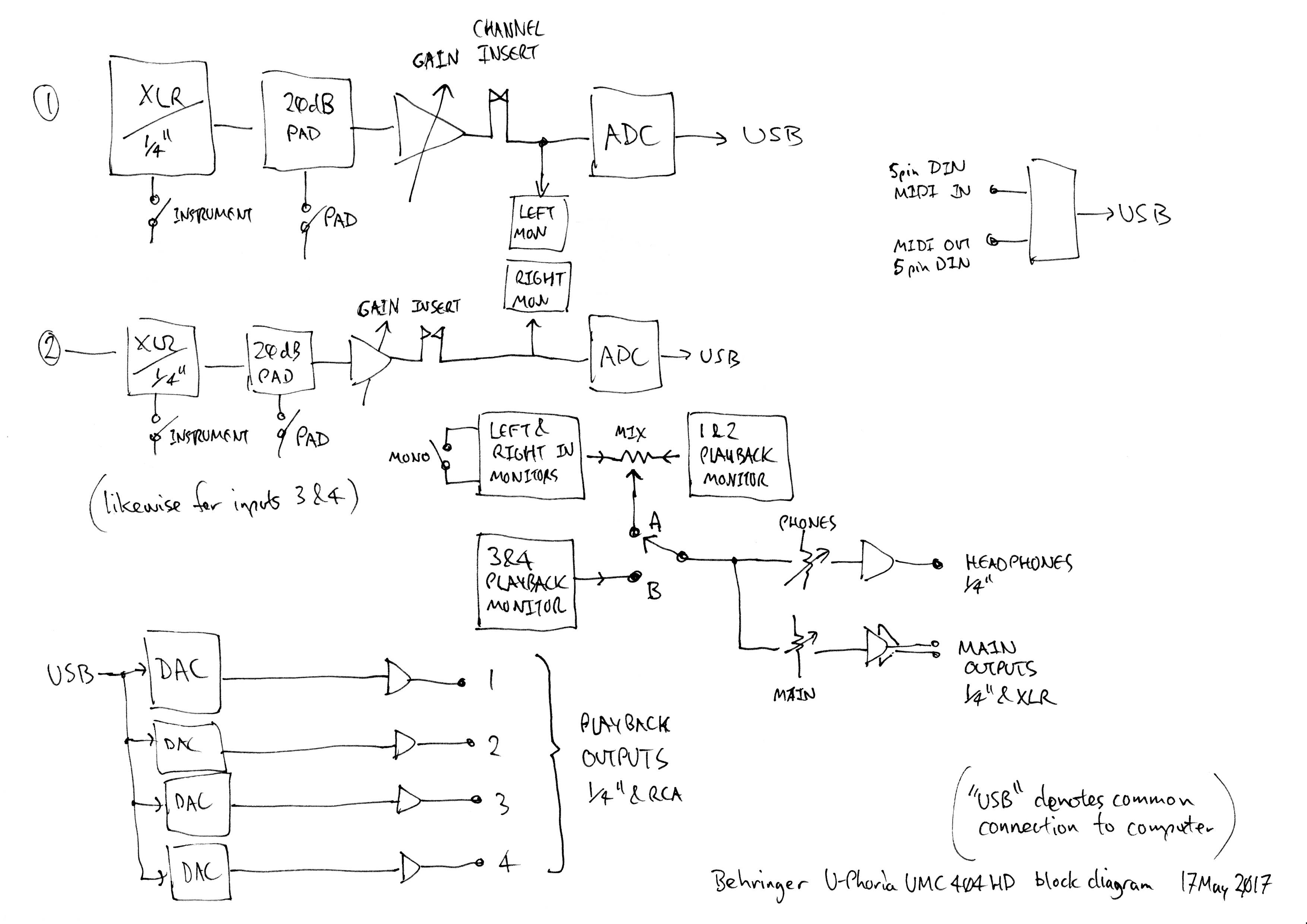 Review Of A Behringer U Phoria Umc404hd Diagram Block Usb Hand Drawn